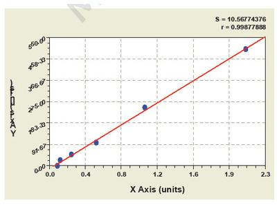 Human Anti glucoprotein 210 GP210 ELISA Kit