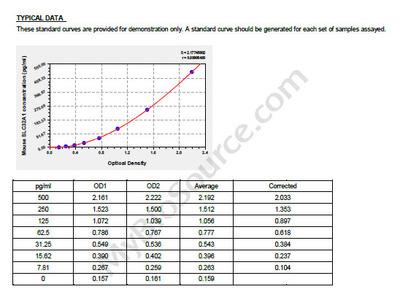 Mouse Vesicular inhibitory amino acid transporter, SLC32A1 ELISA Kit