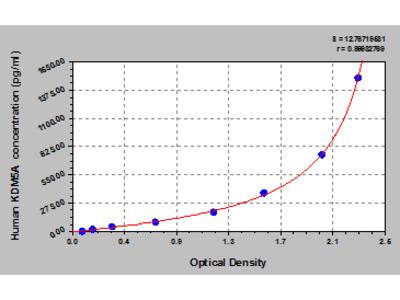 Human Lysine-specific demethylase 5A, KDM5A ELISA Kit