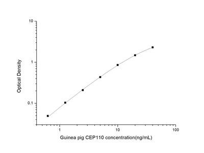 Guinea pig CEP110 (Centrosomal Protein 110kDa) ELISA Kit