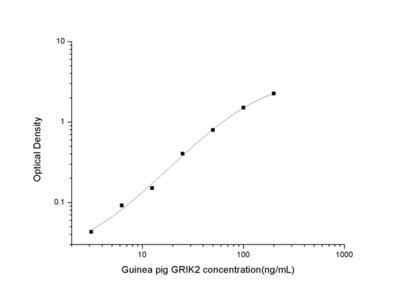 Guinea pig GRIK2 (Glutamate Receptor, Ionotropic, Kainate 2) ELISA Kit