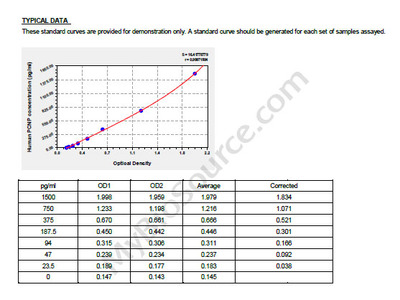 Human PEST proteolytic signal-containing nuclear protein, PCNP ELISA Kit