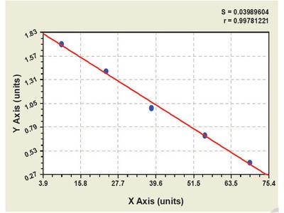 Chicken Dentin Matrix Protein 1 ELISA Kit