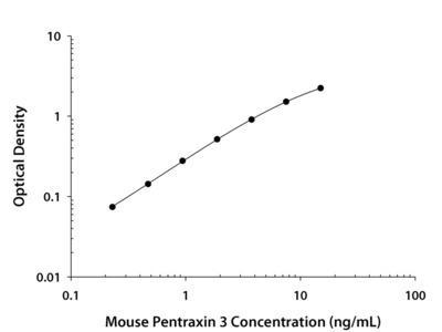 Mouse Pentraxin 3 / TSG-14 Quantikine ELISA Kit