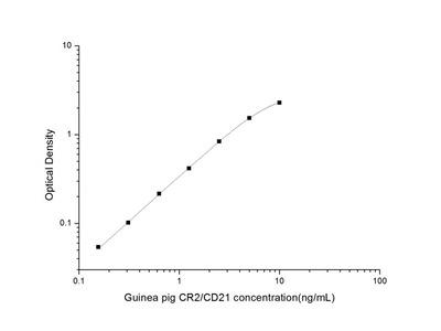 Guinea pig CR2/CD21 (Complement Receptor 2) ELISA Kit