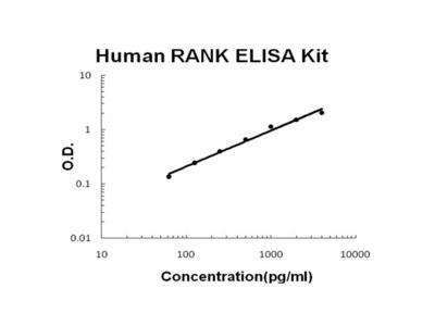 Human RANK PicoKine ELISA Kit