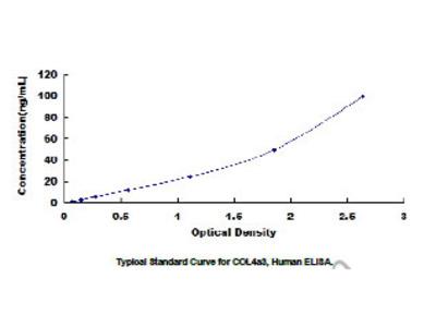 ELISA Kit for Collagen Type IV Alpha 3 (COL4a3)