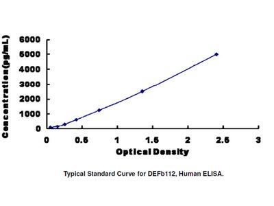 ELISA Kit for Defensin Beta 112 (DEFb112)