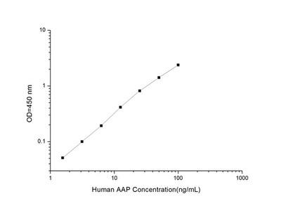 Human AAP (Alanine Aminopeptidase) ELISA Kit