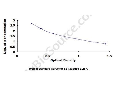 ELISA Kit for Somatostatin (SST)