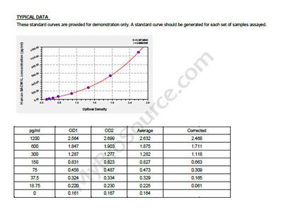 Human Phosphatidylinositide phosphatase SAC1, SACM1L ELISA Kit