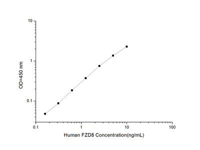 Human FZD8 (Frizzled Homolog 8) ELISA Kit