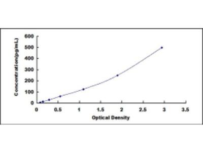 ELISA Kit for Colony Stimulating Factor 3, Granulocyte (GCSF)