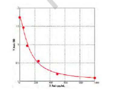 Human Cytochrome P450 19A1 (CYP19A1) ELISA Kit