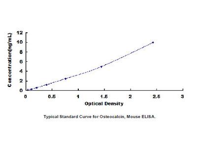 ELISA Kit for Osteocalcin (OC)