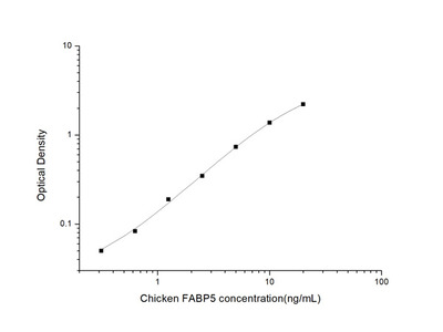 Chicken FABP5 (Fatty Acid Binding Protein 5, Epidermal) ELISA Kit