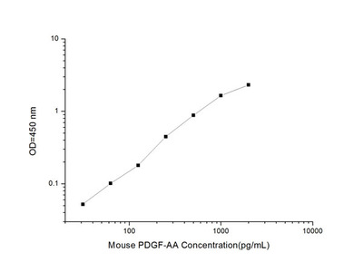 Mouse PDGF-AA (Platelet-Derived Growth Factor-AA) ELISA Kit