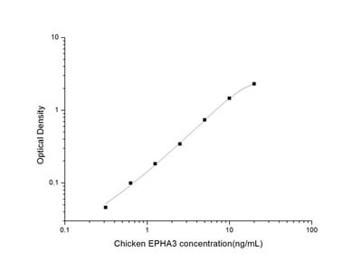 Chicken EPHA3 (Ephrin Type A Receptor 3) ELISA Kit