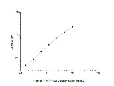 Human HJV/HFE2 (Hemojuvelin/Hemochromatosis Type 2) ELISA Kit