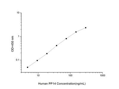 Human PP14 (Placental Protein14) ELISA Kit
