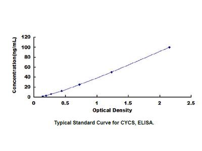 Cytochrome C, Somatic (CYCS) ELISA Kit