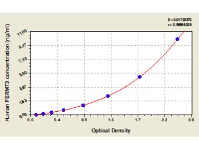 Human Fermitin family homolog 3, FERMT3 ELISA Kit