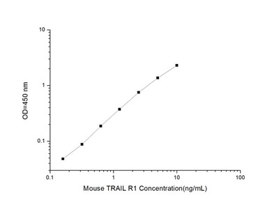 Mouse TRAIL R1 (Tumor Necrosis Factor-related Apoptosis-inducing Ligand 1) ELISA Kit