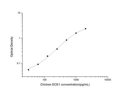 Chicken ECE1 (Endothelin Converting Enzyme 1) ELISA Kit
