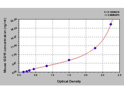 Mouse Ubiquitin-like protein ISG15, ISG15 ELISA Kit