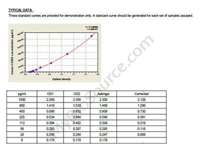 Human Homeobox protein Hox-D8, HOXD8 ELISA Kit