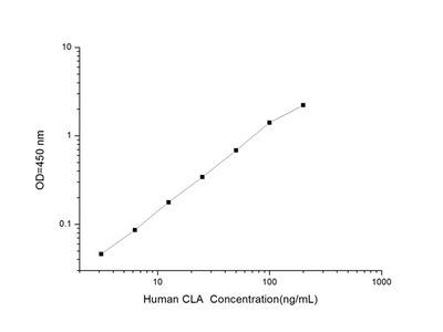 Human CLA (Collagen Autoantibody) ELISA Kit