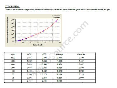 Human DNA-directed RNA polymerase II subunit RPB1, POLR2A ELISA Kit