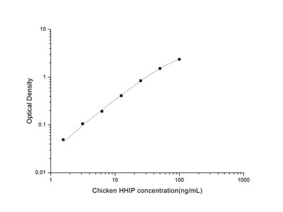 Chicken HHIP (Hedgehog Interacting Protein) ELISA Kit