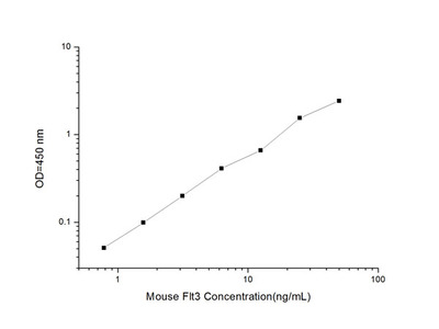 Mouse Flt3 (FMS-like Tyrosine Kinase 3) ELISA Kit