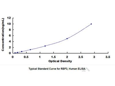 ELISA Kit for Retinol Binding Protein 3, Interstitial (RBP3)