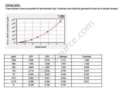 Human E3 ubiquitin-protein ligase RAD18, RAD18 ELISA Kit