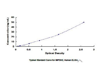 ELISA Kit for Inosine 5'-Monophosphate Dehydrogenase 2 (IMPDH2)