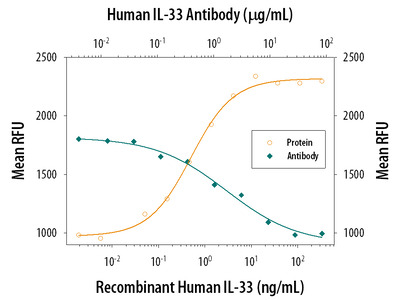 Excellent Antibody to Detect IL-33 in Human Cells