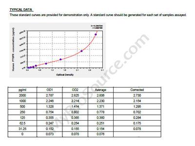Human Prostaglandin F2-alpha receptor, PTGFR ELISA Kit