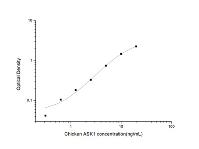 Chicken ASK-1 (Apoptosis Signal Regulating Kinase 1) ELISA Kit