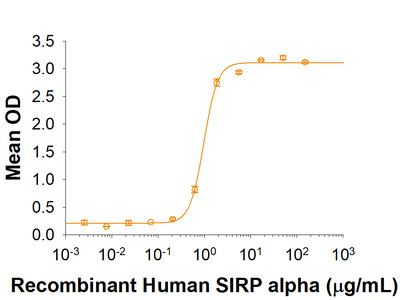 SIRP alpha / CD172a Fc Chimera Protein