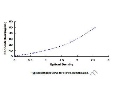 ELISA Kit for Transient Receptor Potential Cation Channel Subfamily V, Member 3 (TRPV3)