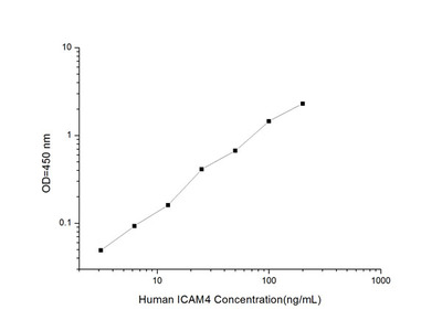 Human ICAM4 (Intercellular Adhesion Molecule 4) ELISA Kit
