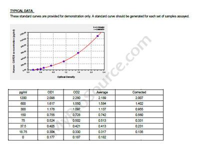 Human F-actin-capping protein subunit beta, CAPZB ELISA Kit