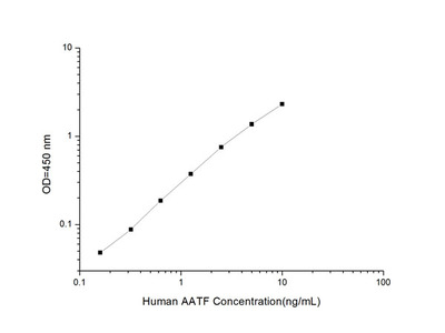 Human AATF (Apoptosis Antagonizing Transcription Factor) ELISA Kit