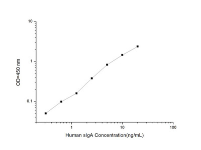 Human sIgA (Secretory Immunoglobulin A) ELISA Kit