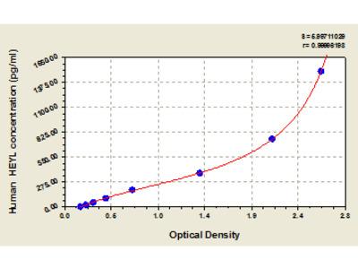 Human Hairy/enhancer-of-split related with YRPW motif-like protein, HEYL ELISA Kit