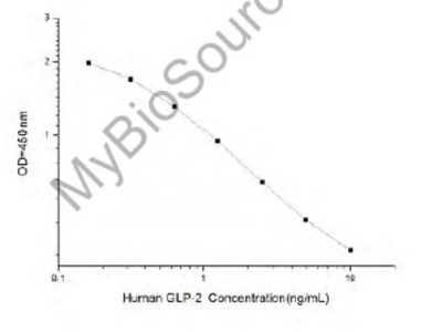 Human GLP-2 (Glucagon Like Peptide 2) ELISA Kit