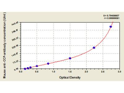 Mouse Anti-Cyclic Citrullinated Peptide Antibody, Anti-CCP-antibody ELISA Kit