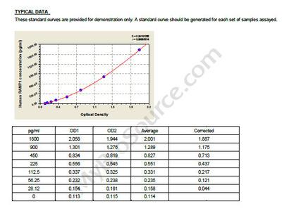 Human Receptor activity-modifying protein 1, RAMP1 ELISA Kit